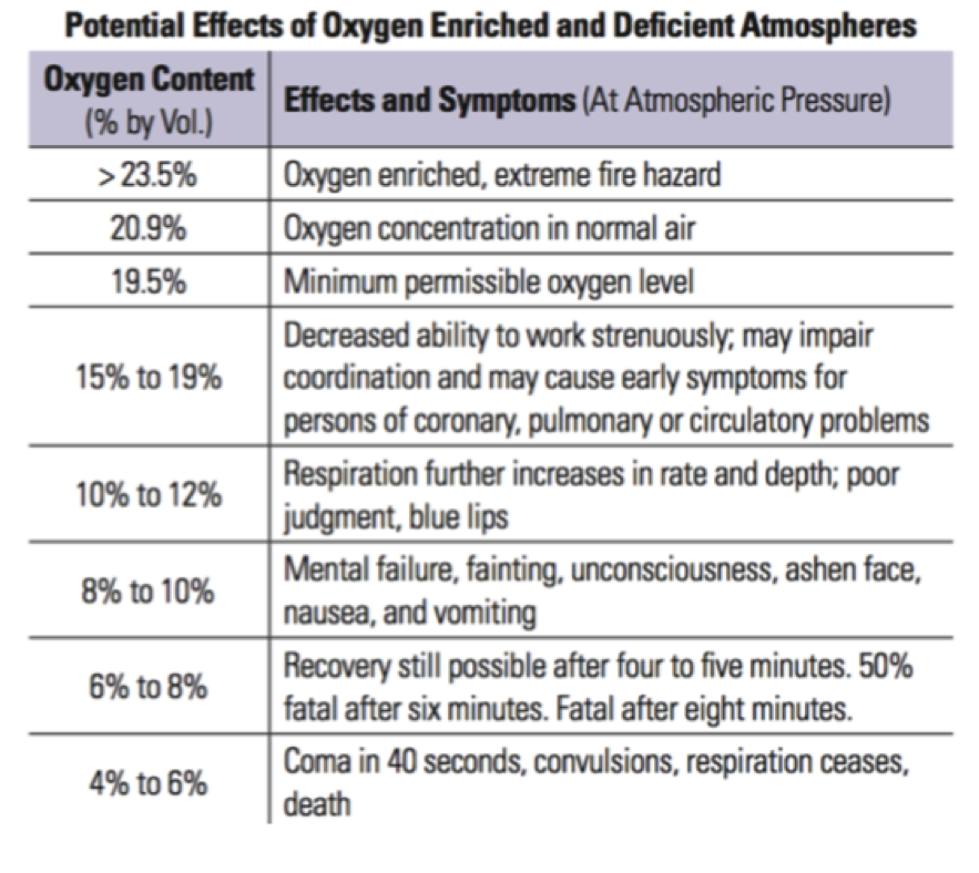Potential Effects of Oxygen Enriched and Deficient Atmospheres