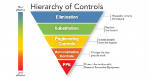 Civil Safety Training and Rescue - Hierarchy Of Hazard Controls