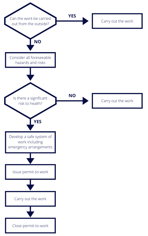 CivilSTR Permit-to-work flow chart